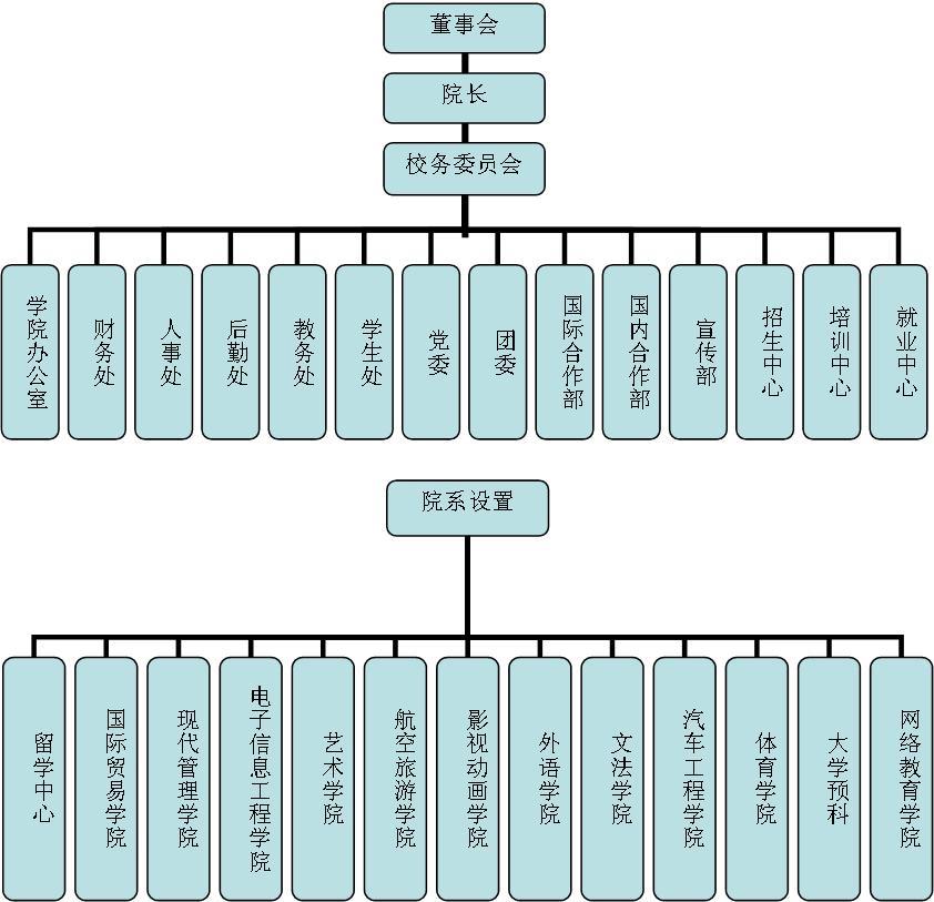 北京国际商务学院组织机构图